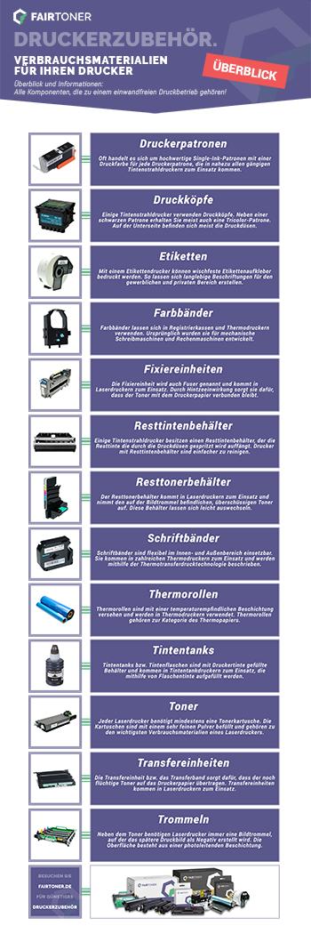 Die Infografik erklärt verschiedene Arten von Druckerzubehör
